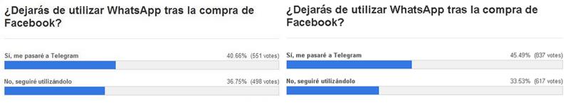 Encuesta realizada por Gizmodo en Español tras la compra de Facebook. Izquierda antes de la caída, derecha después de la caída.